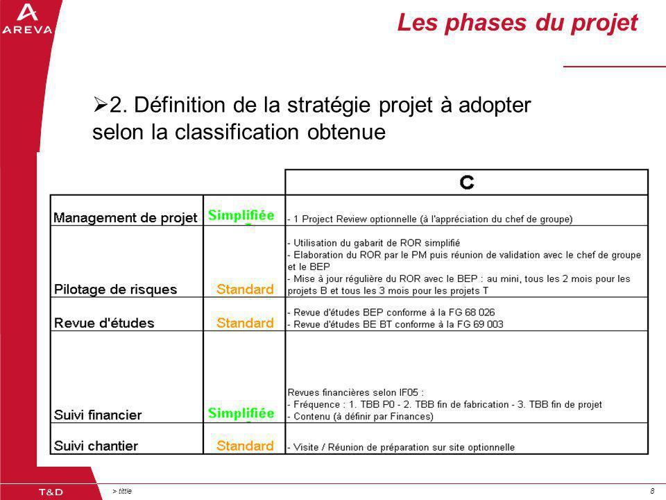 > tittle99 Les phases du projet Prise de conscience de la nécessité du changement  3.