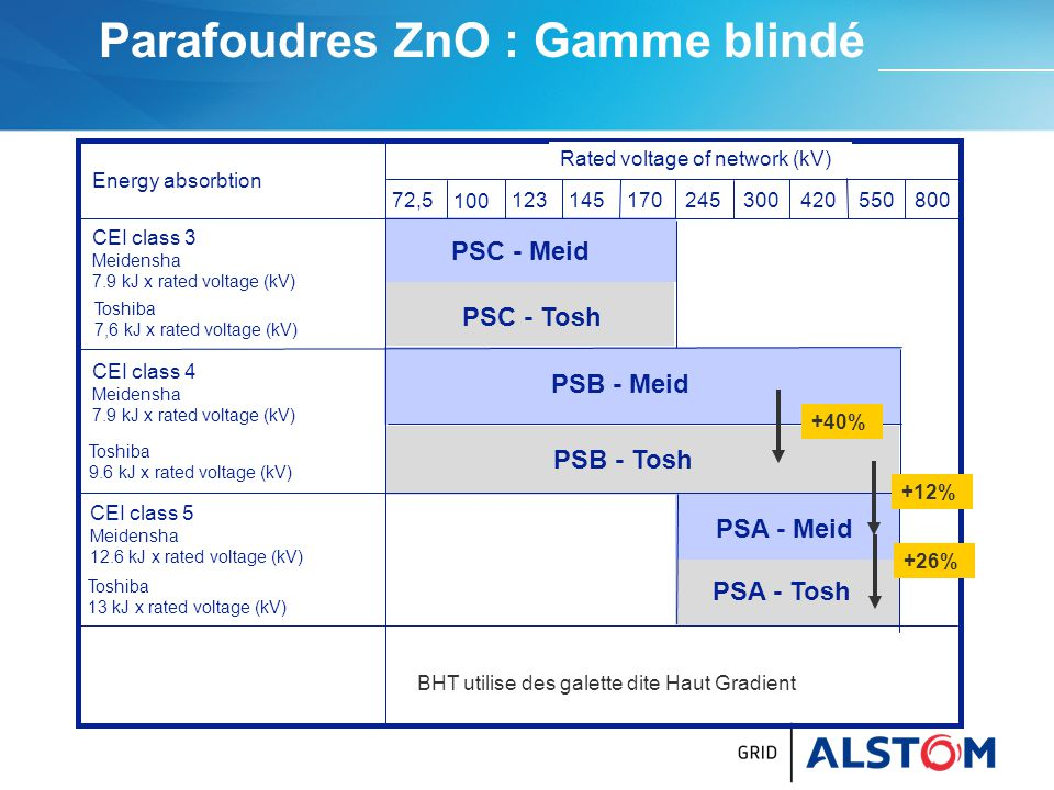 Parafoudres ZnO : Gamme blindé Energy absorbtion Toshiba 7,6 kJ x rated voltage (kV) Toshiba 9.6 kJ x rated voltage (kV) Toshiba 13 kJ x rated voltage