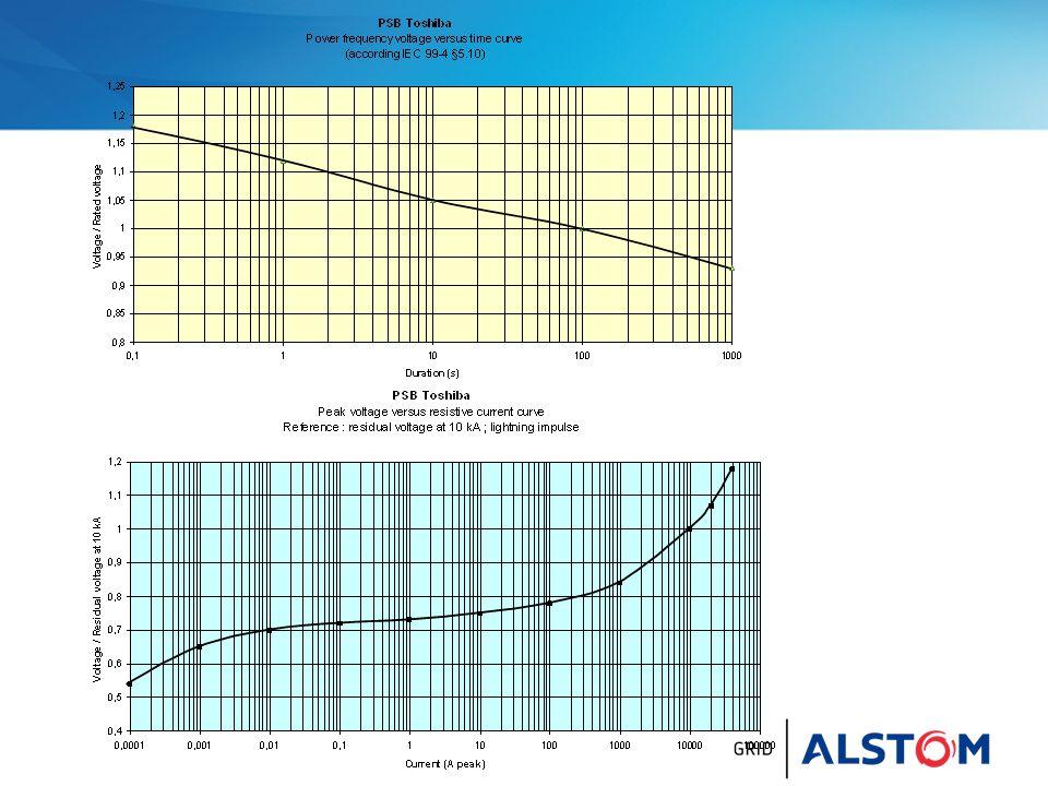 Comment choisir .Exemple Le client demande 485 kV : Que choisir .