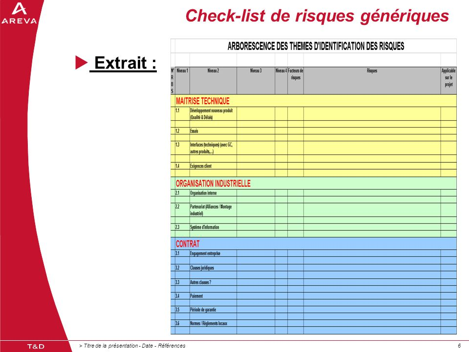 > Titre de la présentation - Date - Références66 Check-list de risques génériques  Extrait :