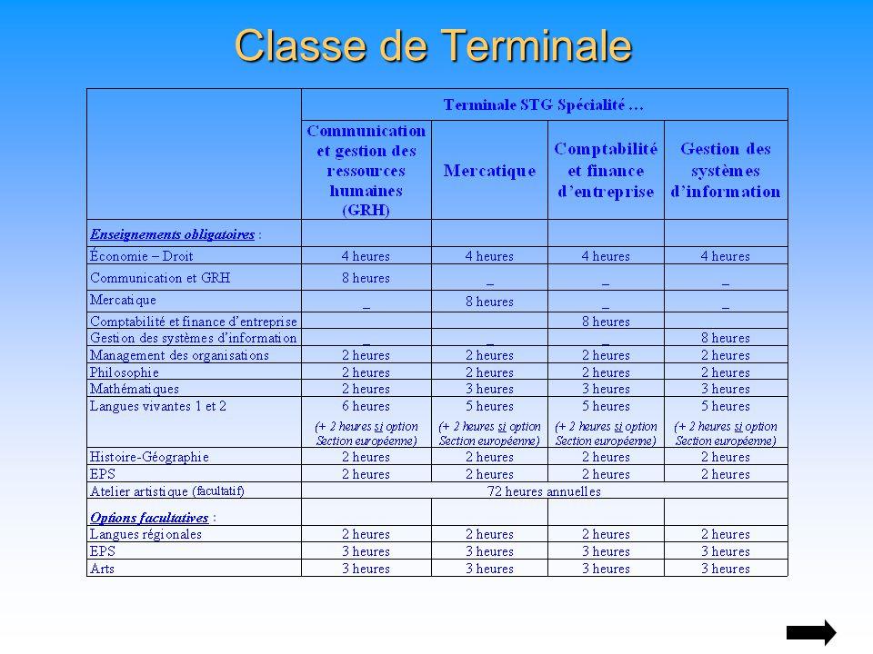Classe de Terminale