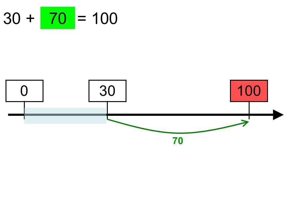 30 + …… = 100 100 70 30 70 0