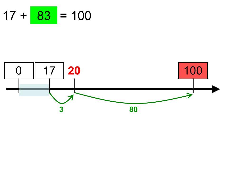 17 + …… = 100 100 83 17 3 0 20 80