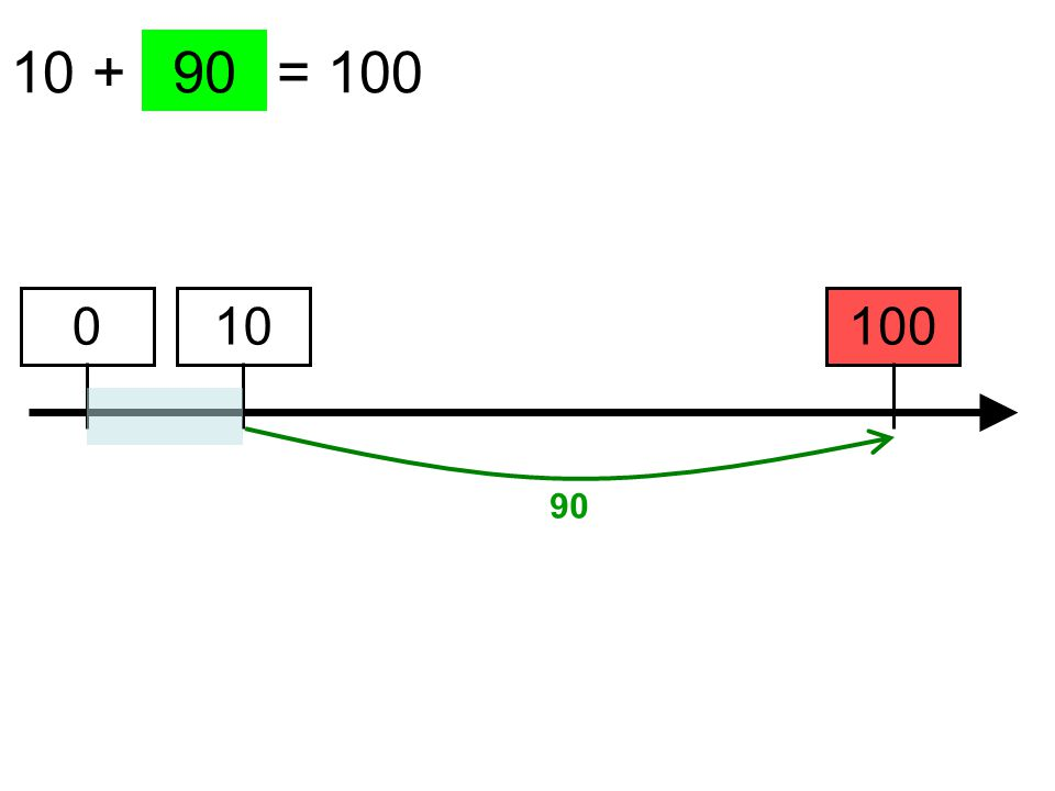 10 + …… = 100 100 90 10 90 0