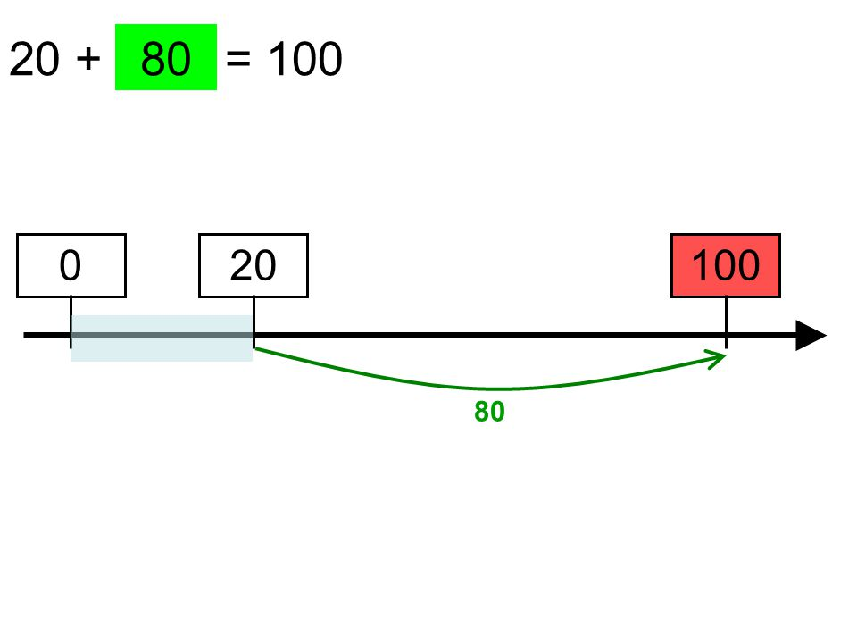 20 + …… = 100 100 80 20 80 0
