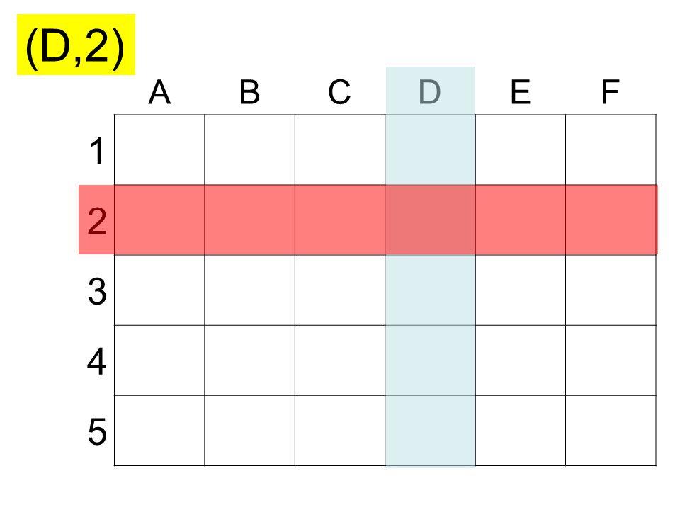 ABCDEF 1 2 3 4 5 (B,1)