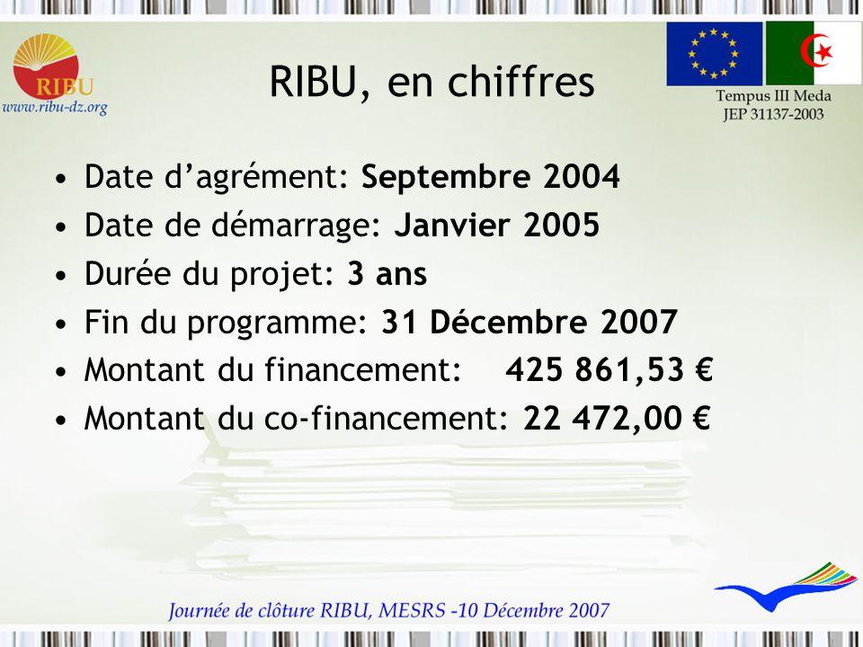 RIBU, en chiffres Date d'agrément: Septembre 2004 Date de démarrage: Janvier 2005 Durée du projet: 3 ans Fin du programme: 31 Décembre 2007 Montant du