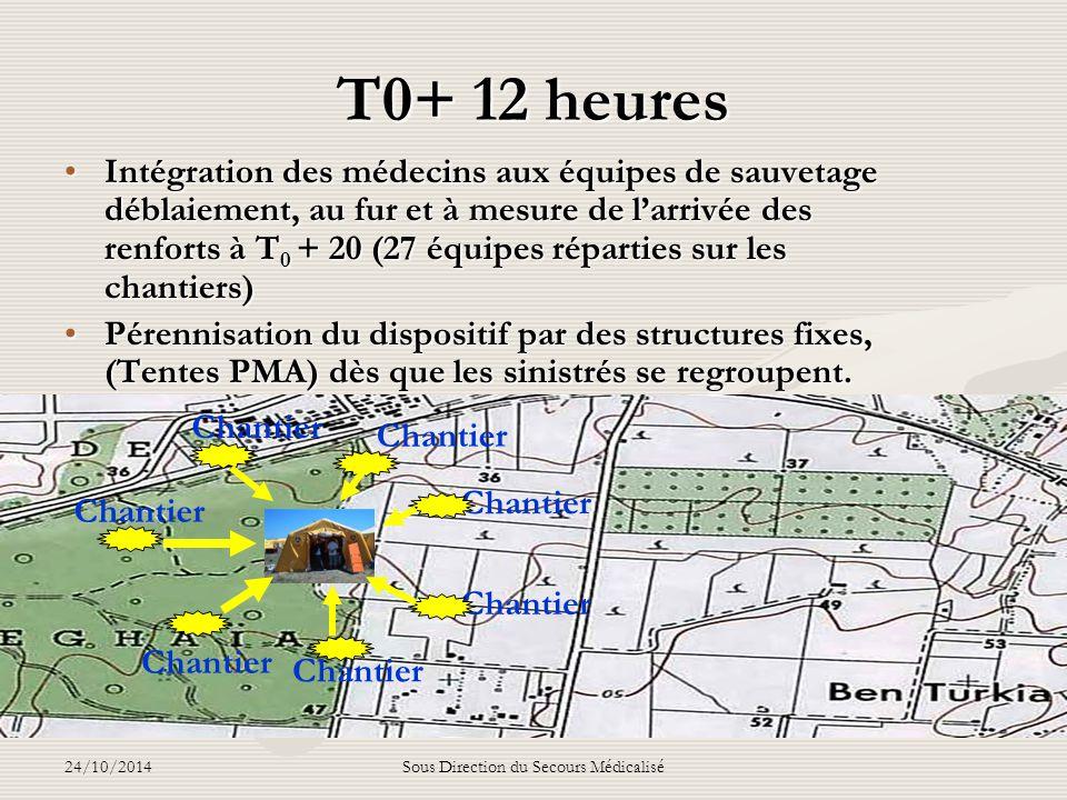 24/10/2014Sous Direction du Secours Médicalisé Raisonnement tactique durant les 12 premières heures Petite Noria d'évacuation UMC Zmirli Ben aknoun Bi