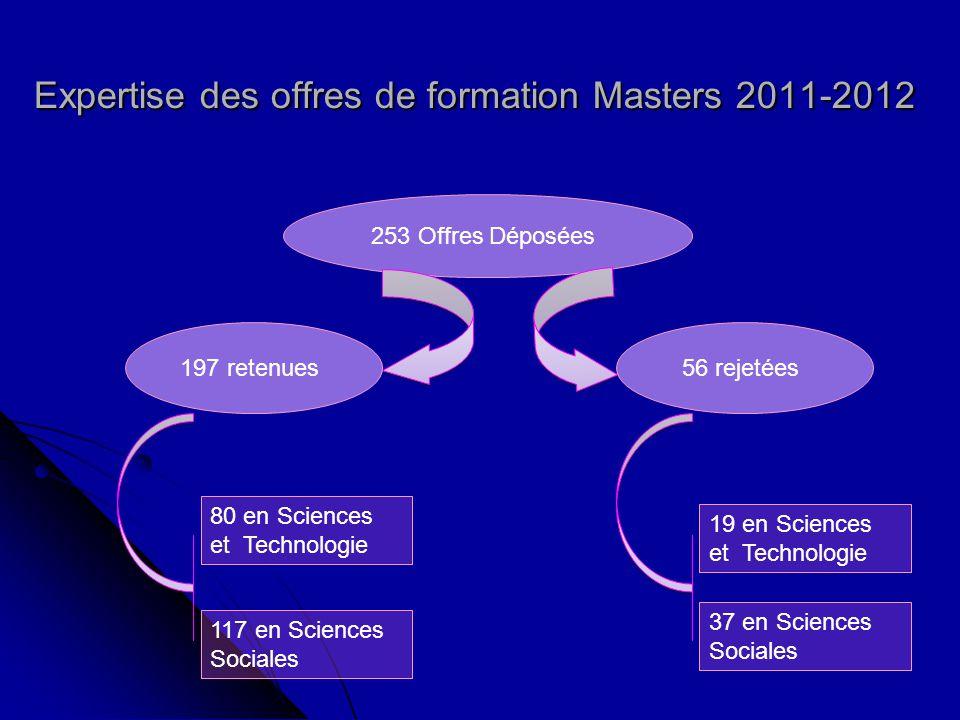 Expertise des offres de formation Masters 2011-2012 253 Offres Déposées 56 rejetées 197 retenues 80 en Sciences et Technologie 117 en Sciences Sociales 19 en Sciences et Technologie 37 en Sciences Sociales