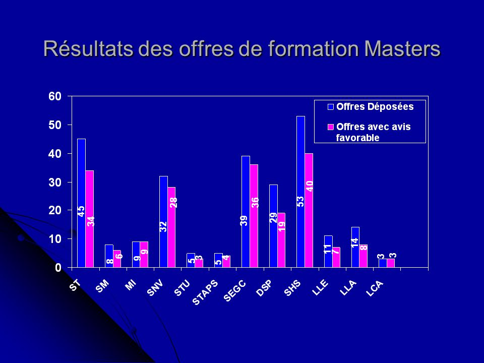 Expertise des offres de formation Masters 2011-2012 253 Offres Déposées 56 rejetées 197 retenues 80 en Sciences et Technologie 117 en Sciences Sociales 19 en Sciences et Technologie 37 en Sciences Sociales