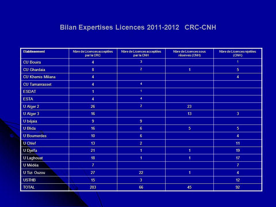 Point sur les recours Licences 2011-2012 à transmettre à la CNH