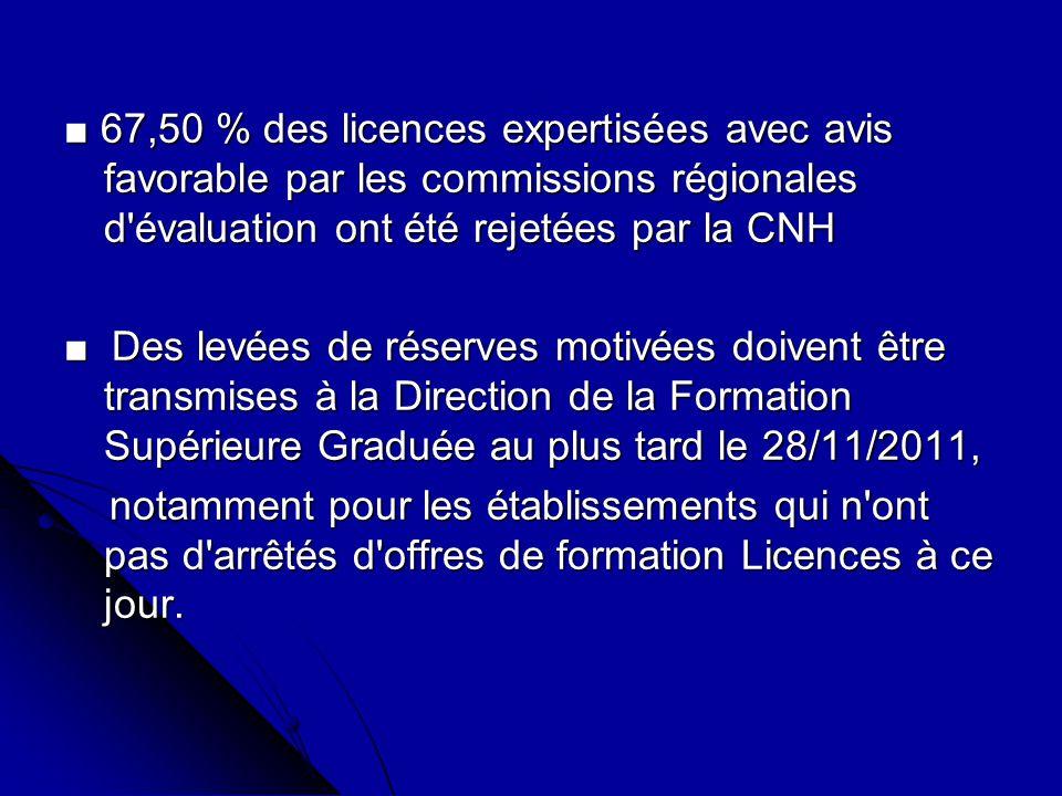 Bilan Expertises Licences 2011-2012 CRC-CNH Etablissement Nbre de Licences acceptées par la CRC Nbre de Licences acceptées par la CNH Nbre de Licences