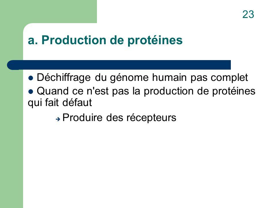 a. Production de protéines Déchiffrage du génome humain pas complet Quand ce n'est pas la production de protéines qui fait défaut  Produire des récep