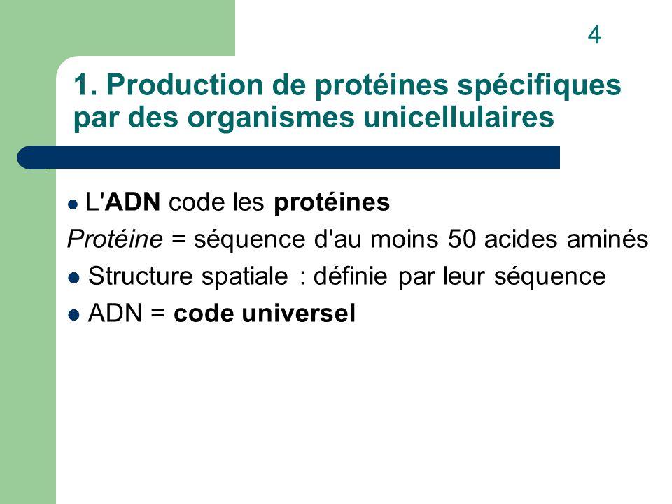 1. Production de protéines spécifiques par des organismes unicellulaires L'ADN code les protéines Protéine = séquence d'au moins 50 acides aminés Stru