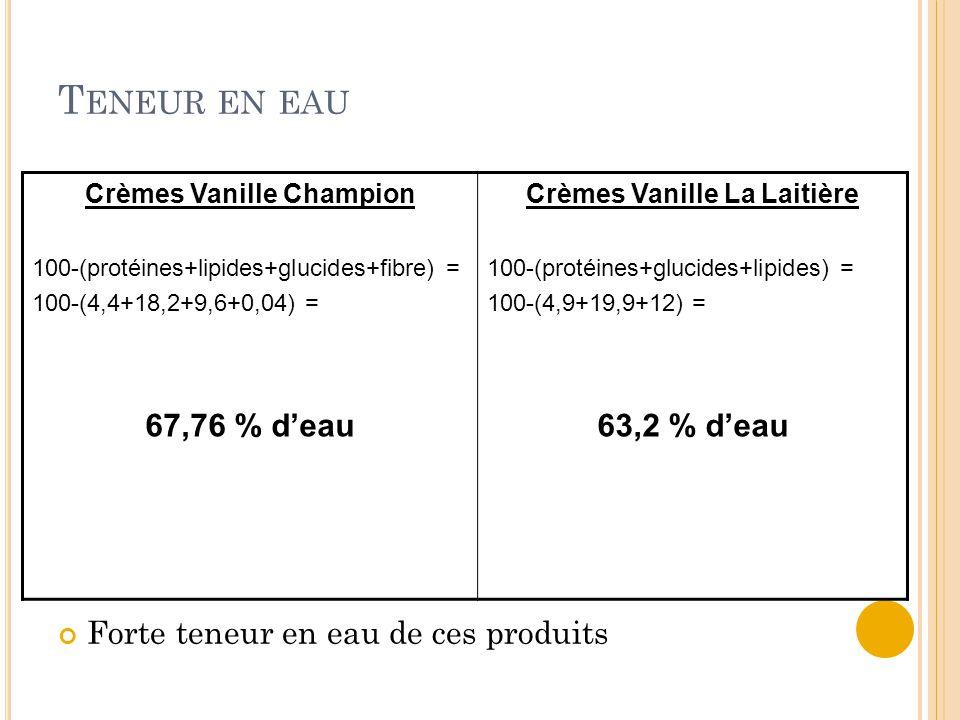 T ENEUR EN EAU Forte teneur en eau de ces produits Crèmes Vanille Champion 100-(protéines+lipides+glucides+fibre) = 100-(4,4+18,2+9,6+0,04) = 67,76 % d'eau Crèmes Vanille La Laitière 100-(protéines+glucides+lipides) = 100-(4,9+19,9+12) = 63,2 % d'eau