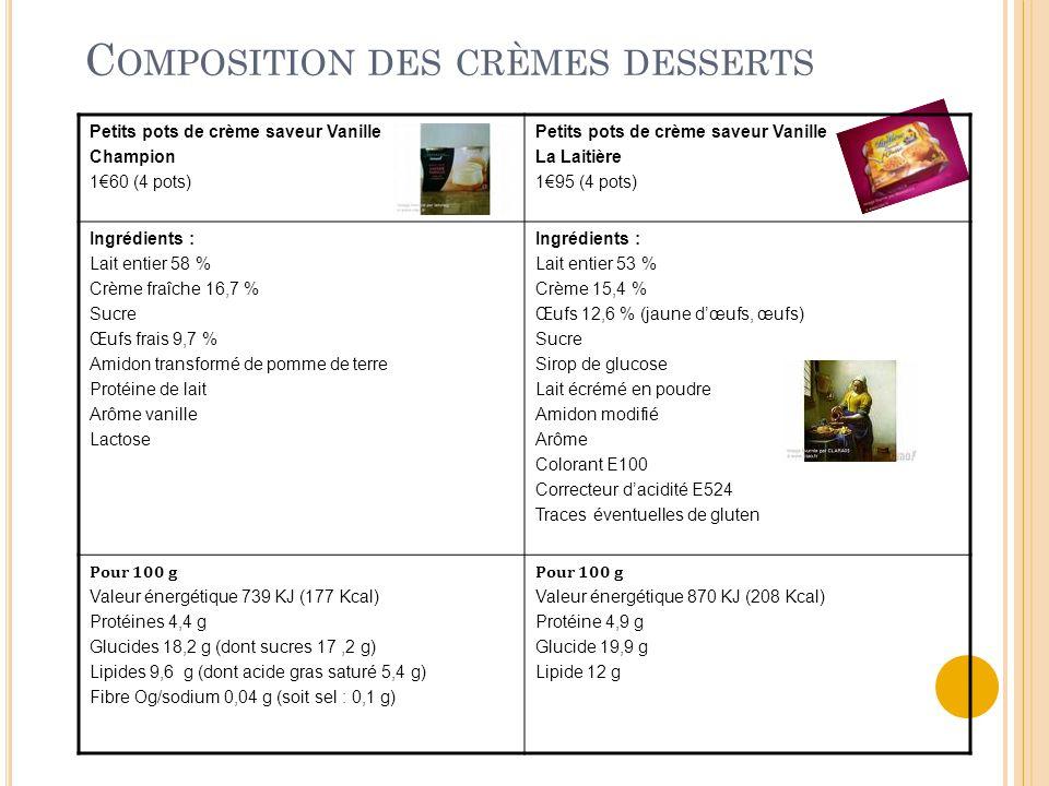 C OMPOSITION DES CRÈMES DESSERTS Petits pots de crème saveur Vanille Champion 1€60 (4 pots) Petits pots de crème saveur Vanille La Laitière 1€95 (4 pots) Ingrédients : Lait entier 58 % Crème fraîche 16,7 % Sucre Œufs frais 9,7 % Amidon transformé de pomme de terre Protéine de lait Arôme vanille Lactose Ingrédients : Lait entier 53 % Crème 15,4 % Œufs 12,6 % (jaune d'œufs, œufs) Sucre Sirop de glucose Lait écrémé en poudre Amidon modifié Arôme Colorant E100 Correcteur d'acidité E524 Traces éventuelles de gluten Pour 100 g Valeur énergétique 739 KJ (177 Kcal) Protéines 4,4 g Glucides 18,2 g (dont sucres 17,2 g) Lipides 9,6 g (dont acide gras saturé 5,4 g) Fibre Og/sodium 0,04 g (soit sel : 0,1 g) Pour 100 g Valeur énergétique 870 KJ (208 Kcal) Protéine 4,9 g Glucide 19,9 g Lipide 12 g