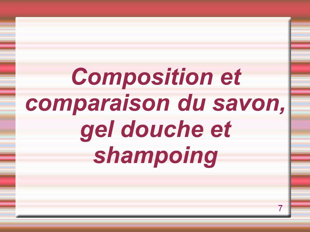 Composition et différents types de savon Matières premières : matières grasses, la soude ou la potasse.