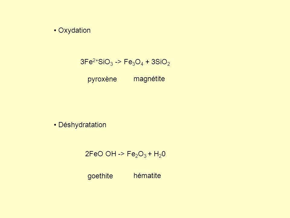 Oxydation Déshydratation 3Fe 2+ SiO 3 -> Fe 3 O 4 + 3SiO 2 2FeO OH -> Fe 2 O 3 + H 2 0 pyroxène magnétite goethite hématite