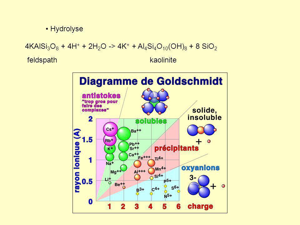 Hydrolyse 4KAlSi 3 O 8 + 4H + + 2H 2 O -> 4K + + Al 4 Si 4 O 10 (OH) 8 + 8 SiO 2 feldspathkaolinite