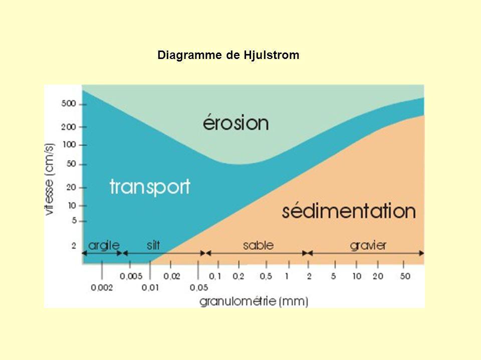 Diagramme de Hjulstrom