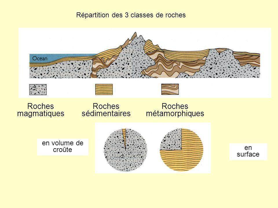 Répartition des 3 classes de roches Roches magmatiques Roches sédimentaires Roches métamorphiques en volume de croûte en surface