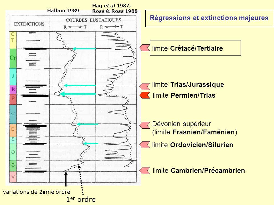 Hallam 1989 Haq et al 1987, Ross & Ross 1988 Régressions et extinctions majeures variations de 2 è me ordre 1 er ordre limite Cambrien/Précambrien lim