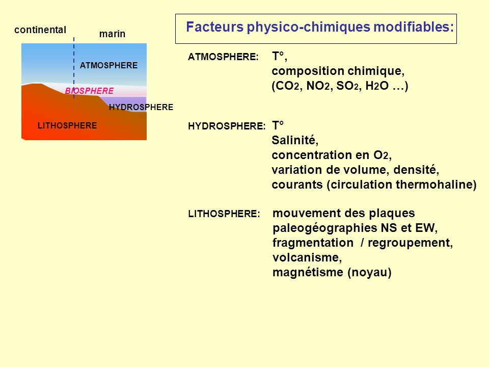 continental marin ATMOSPHERE HYDROSPHERE BIOSPHERE LITHOSPHERE ATMOSPHERE: T°, composition chimique, (CO 2, NO 2, SO 2, H 2 O …) HYDROSPHERE: T° Salin