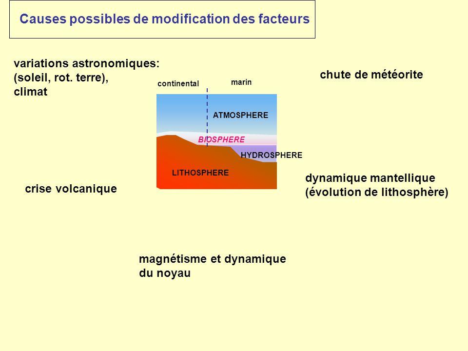 continental marin ATMOSPHERE HYDROSPHERE BIOSPHERE LITHOSPHERE chute de météorite crise volcanique dynamique mantellique (évolution de lithosphère) va
