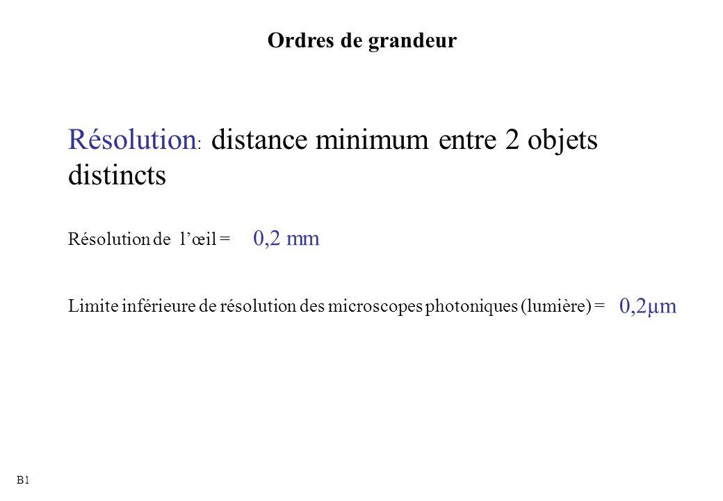 Ordres de grandeur Résolution : distance minimum entre 2 objets distincts Résolution de l'œil = Limite inférieure de résolution des microscopes photon