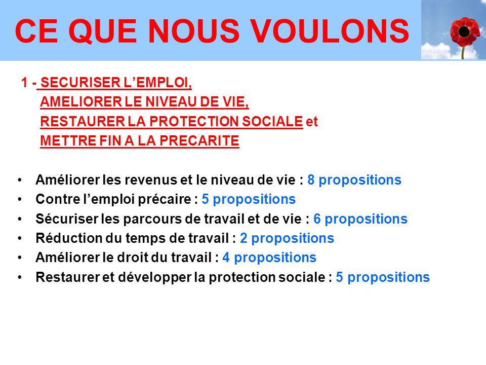 1 - SECURISER L'EMPLOI, AMELIORER LE NIVEAU DE VIE, RESTAURER LA PROTECTION SOCIALE et METTRE FIN A LA PRECARITE Améliorer les revenus et le niveau de vie : 8 propositions Contre l'emploi précaire : 5 propositions Sécuriser les parcours de travail et de vie : 6 propositions Réduction du temps de travail : 2 propositions Améliorer le droit du travail : 4 propositions Restaurer et développer la protection sociale : 5 propositions CE QUE NOUS VOULONS