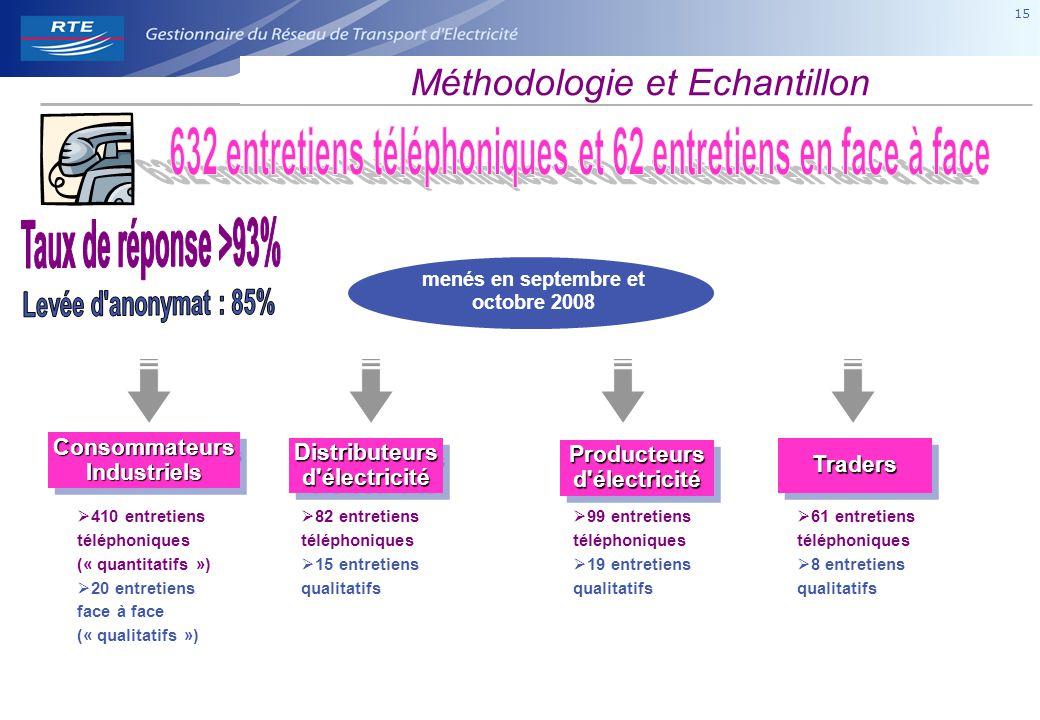15 menés en septembre et octobre 2008 ConsommateursIndustrielsConsommateursIndustriels  410 entretiens téléphoniques (« quantitatifs »)  20 entretie