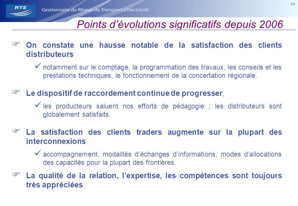 16 Points d'évolutions significatifs depuis 2006  On constate une hausse notable de la satisfaction des clients distributeurs notamment sur le comptage, la programmation des travaux, les conseils et les prestations techniques, le fonctionnement de la concertation régionale.