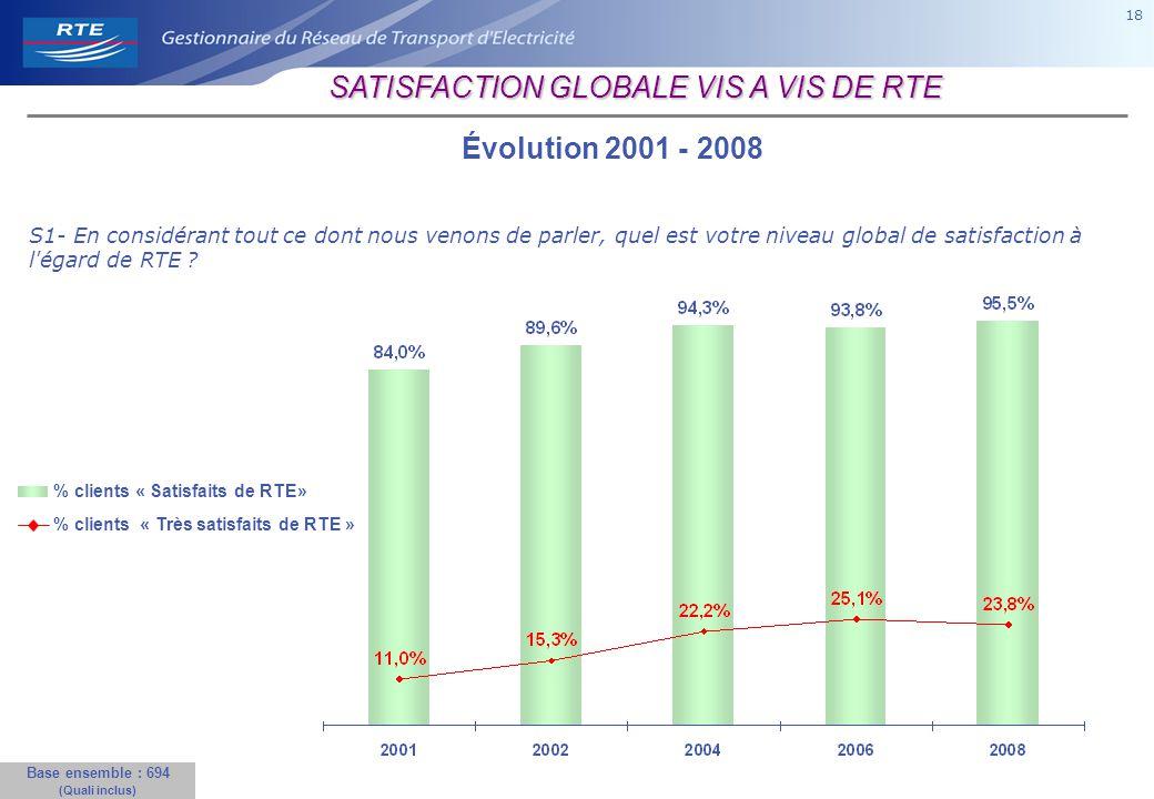 18 Évolution 2001 - 2008 Base ensemble : 694 (Quali inclus) % clients « Satisfaits de RTE» % clients « Très satisfaits de RTE » S1- En considérant tout ce dont nous venons de parler, quel est votre niveau global de satisfaction à l égard de RTE .