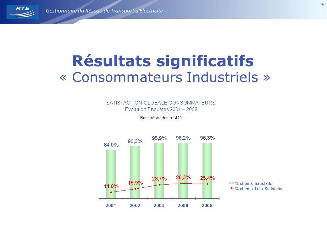 4 4 Résultats significatifs « Consommateurs Industriels » SATISFACTION GLOBALE CONSOMMATEURS Évolution Enquêtes 2001 – 2008 Base répondants : 410 % clients Satisfaits % clients Très Satisfaits