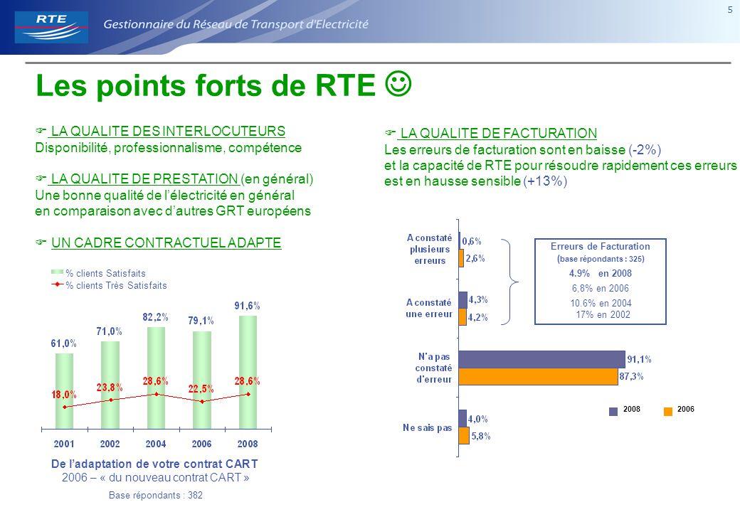 5 5  LA QUALITE DES INTERLOCUTEURS Disponibilité, professionnalisme, compétence  LA QUALITE DE PRESTATION (en général) Une bonne qualité de l'électricité en général en comparaison avec d'autres GRT européens  UN CADRE CONTRACTUEL ADAPTE Les points forts de RTE 20062008 Erreurs de Facturation ( base répondants : 325 ) 4.9% en 2008 6,8% en 2006 10.6% en 2004 17% en 2002 De l'adaptation de votre contrat CART 2006 – « du nouveau contrat CART » Base répondants : 382 % clients Satisfaits % clients Très Satisfaits  LA QUALITE DE FACTURATION Les erreurs de facturation sont en baisse (-2%) et la capacité de RTE pour résoudre rapidement ces erreurs est en hausse sensible (+13%)