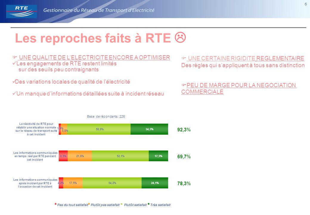 6 6  UNE QUALITE DE L'ELECTRICITE ENCORE A OPTIMISER Les engagements de RTE restent limités sur des seuils peu contraignants Des variations locales de qualité de l'électricité Un manque d'informations détaillées suite à incident réseau 1,9% 8,5% 4,2% 52,1% 54,2% 92,3% 69,7% 78,3% 5,8% 21,8% 17,5% 58,0%34,3% 17,5% 24,1% La réactivité de RTE pour rétablir une situation normale sur le réseau de transport suite à cet incident Les informations communiquées en temps réel par RTE pendant cet incident Les informations communiquées après incident par RTE à l occasion de cet incident Pas du tout satisfaitPlutôt pas satisfaitPlutôt satisfaitTrès satisfait Base de répondants : 225 Les reproches faits à RTE   UNE CERTAINE RIGIDITE REGLEMENTAIRE Des règles qui s'appliquent à tous sans distinction  PEU DE MARGE POUR LA NEGOCIATION COMMERCIALE
