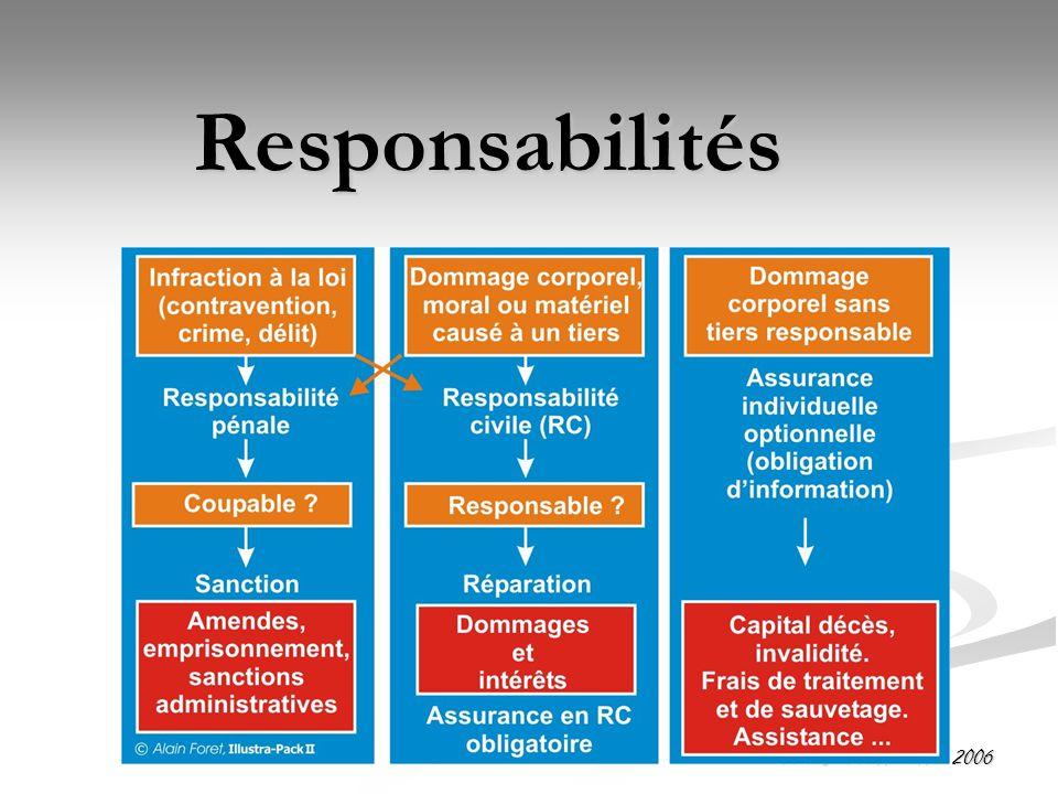 Eric Charbonnier Nov 2006 Responsabilités