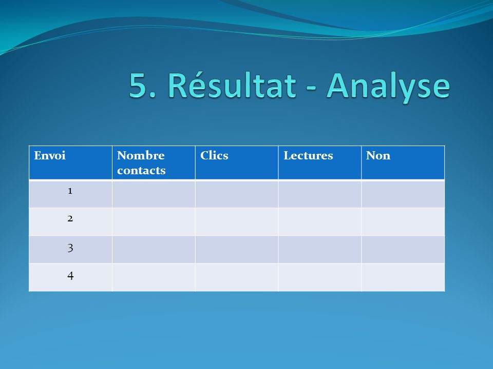 EnvoiNombre contacts ClicsLecturesNon 1 2 3 4