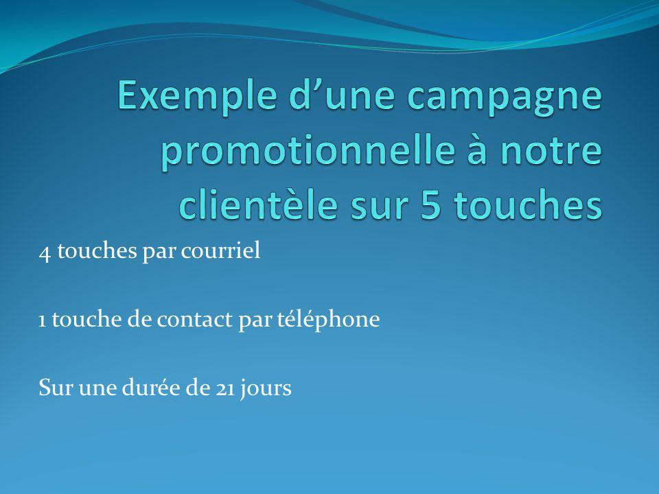 4 touches par courriel 1 touche de contact par téléphone Sur une durée de 21 jours