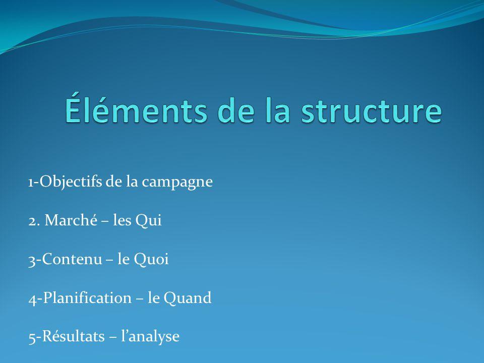1-Objectifs de la campagne 2. Marché – les Qui 3-Contenu – le Quoi 4-Planification – le Quand 5-Résultats – l'analyse