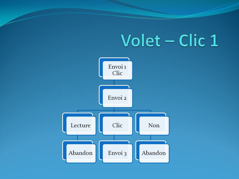 Envoi 1 Clic Envoi 2LectureAbandonClicEnvoi 3NonAbandon