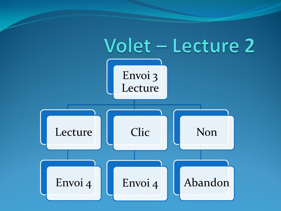 Envoi 3 Lecture LectureEnvoi 4 Clic Envoi 4NonAbandon