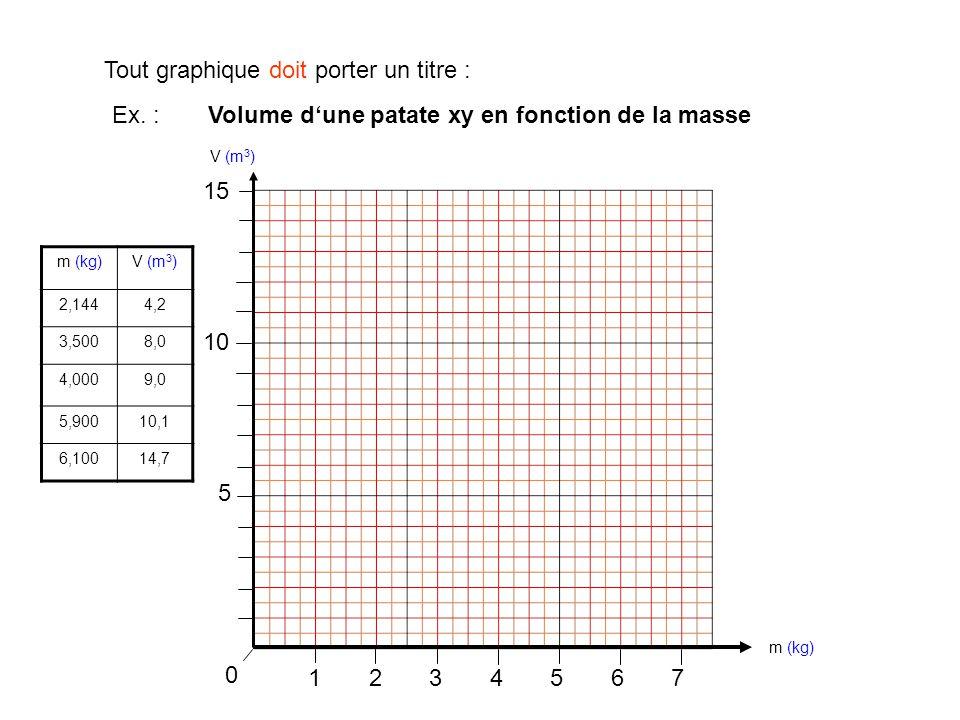 1234567 0 Tout graphique doit porter un titre : m (kg)V (m 3 ) 2,1444,2 3,5008,0 4,0009,0 5,90010,1 6,10014,7 m (kg) V (m 3 ) 5 10 15 Ex. : Volume d'u