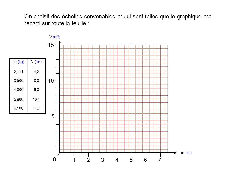 1234567 0 On choisit des échelles convenables et qui sont telles que le graphique est réparti sur toute la feuille : m (kg)V (m 3 ) 2,1444,2 3,5008,0 4,0009,0 5,90010,1 6,10014,7 m (kg) V (m 3 ) 5 10 15