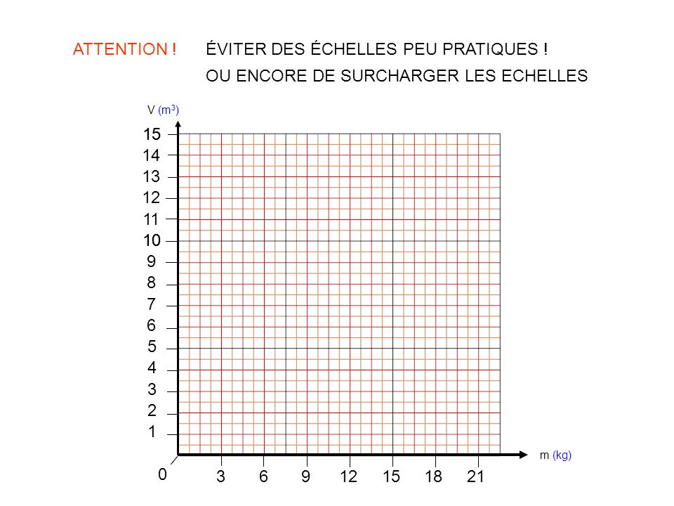 ATTENTION .m (kg) V (m 3 ) ÉVITER DES ÉCHELLES PEU PRATIQUES .