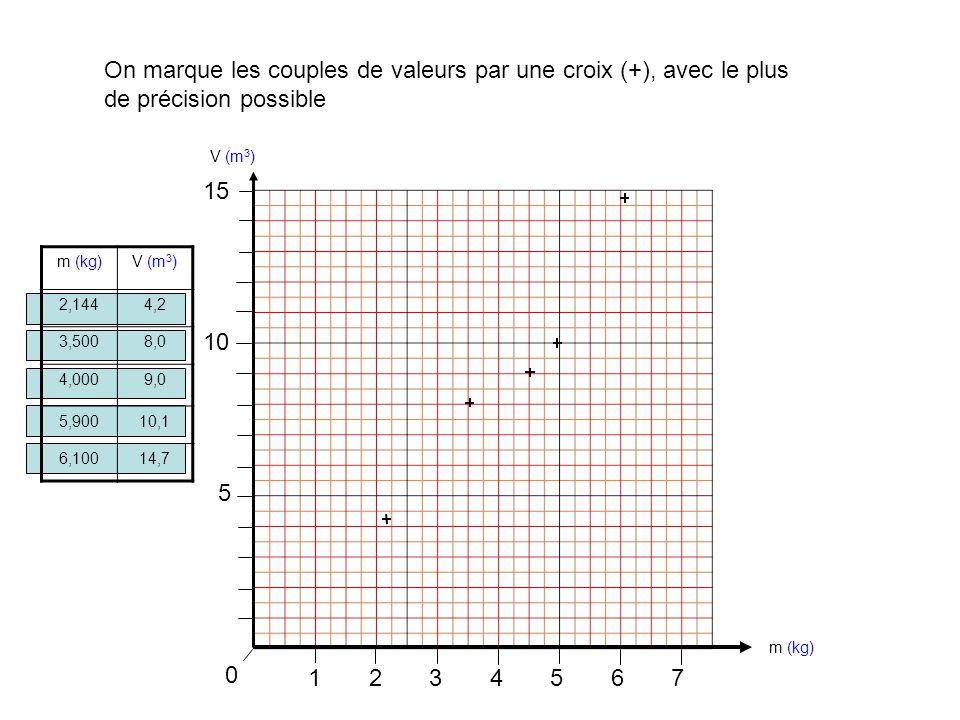 1234567 0 On marque les couples de valeurs par une croix (+), avec le plus de précision possible m (kg)V (m 3 ) 2,1444,2 3,5008,0 4,0009,0 5,90010,1 6,10014,7 m (kg) V (m 3 ) 5 10 15