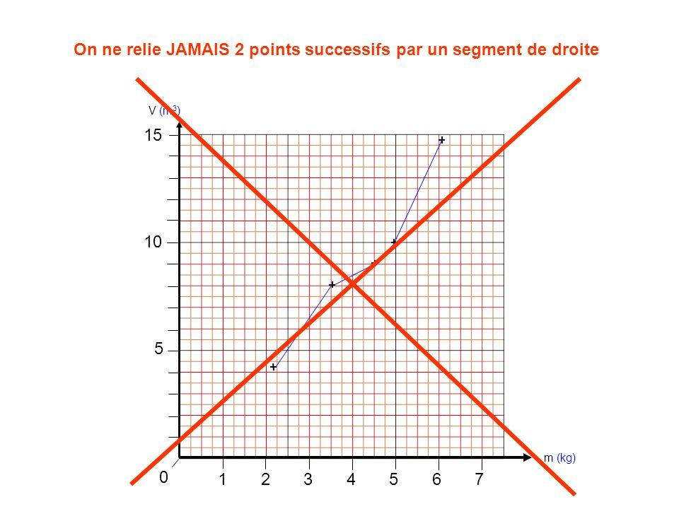 1234567 0 On ne relie JAMAIS 2 points successifs par un segment de droite m (kg) V (m 3 ) 5 10 15