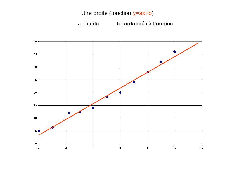 Une droite (fonction y=ax+b) a : penteb : ordonnée à l'origine