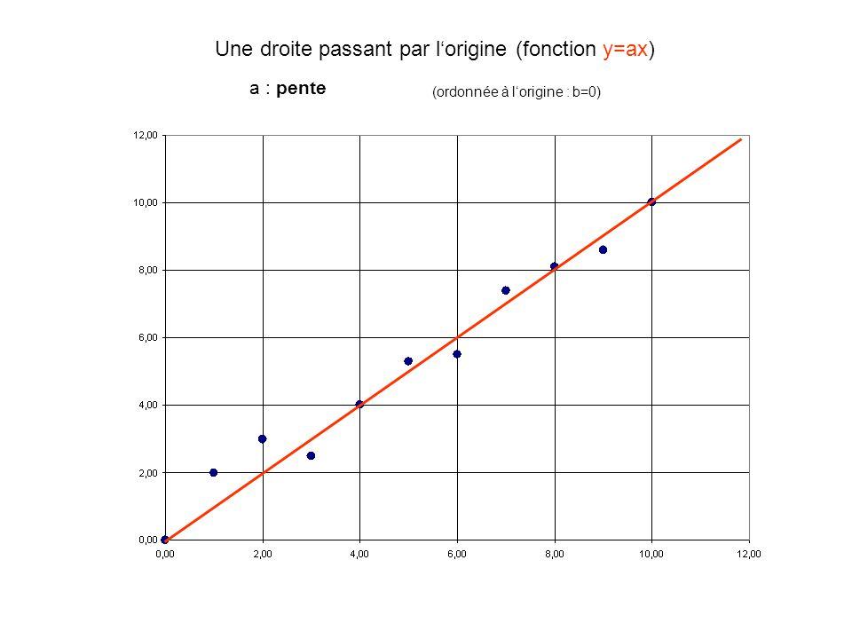 Une droite passant par l'origine (fonction y=ax) a : pente (ordonnée à l'origine : b=0)