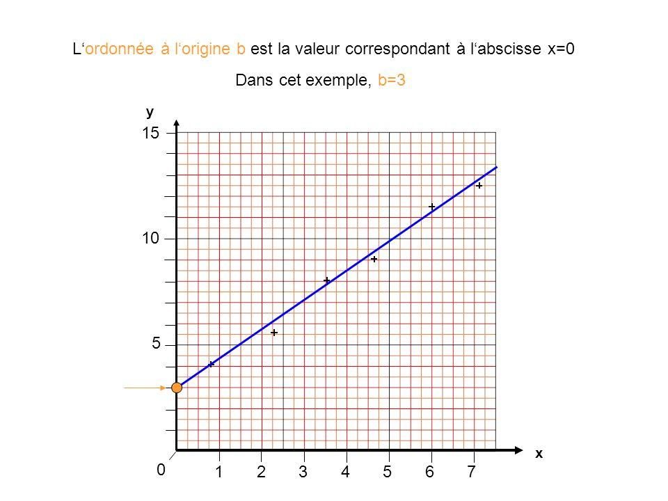 1234567 0 L'ordonnée à l'origine b est la valeur correspondant à l'abscisse x=0 x y 5 10 15 Dans cet exemple, b=3